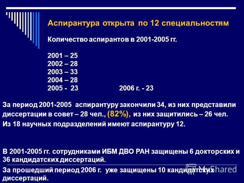 Аспирантура открыта по 12 специальностям Количество аспирантов в 2001-2005 гг. 2001 – 25 2002 – 28 2003 – 33 2004 – 28 2005 - 23 2006 г. - 23 За период 2001-2005 аспирантуру закончили 34, из них представили диссертации в совет – 28 чел., (82%), из ни