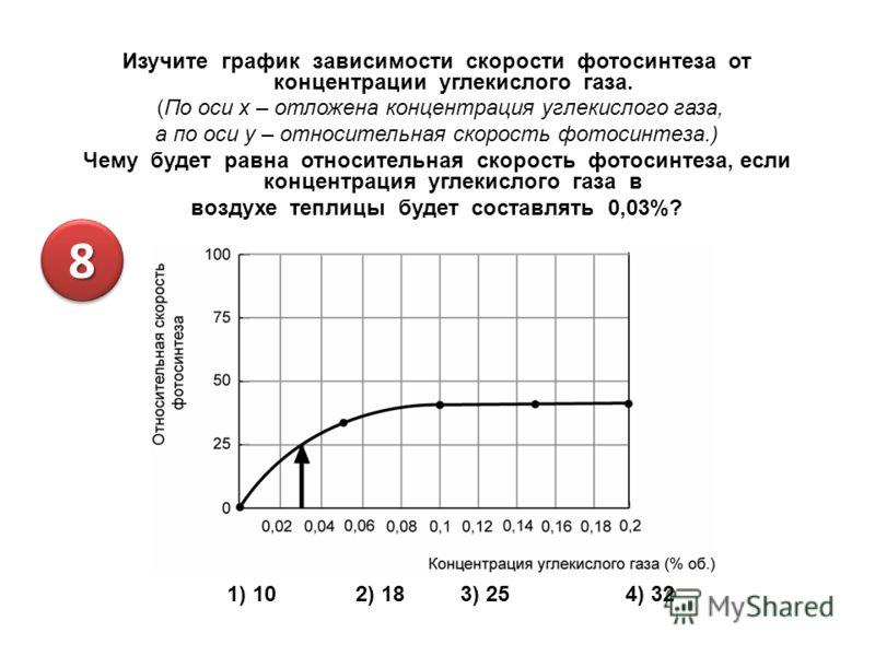 Изучите график зависимости скорости фотосинтеза от концентрации углекислого газа. (По оси x – отложена концентрация углекислого газа, а по оси у – относительная скорость фотосинтеза.) Чему будет равна относительная скорость фотосинтеза, если концентр