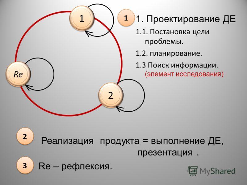 Реализация продукта = выполнение ДЕ, презентация. Re – рефлексия. 1. Проектирование ДЕ 1.1. Постановка цели проблемы. 1.2. планирование. 1.3 Поиск информации. (элемент исследования) 1 1 3 3 2 2 2 2 1 1 Re