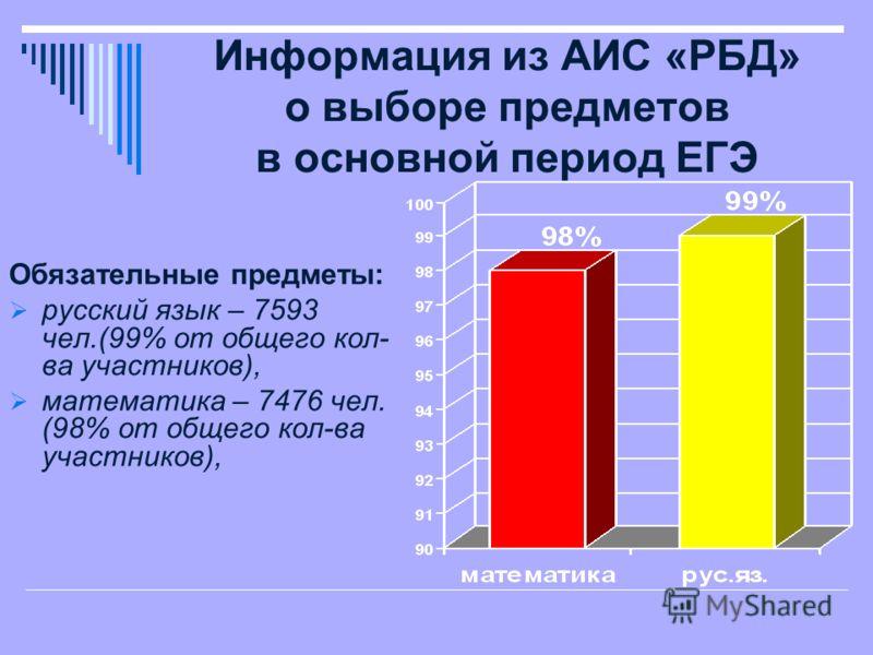Информация из АИС «РБД» о выборе предметов в основной период ЕГЭ Обязательные предметы: русский язык – 7593 чел.(99% от общего кол- ва участников), математика – 7476 чел. (98% от общего кол-ва участников),
