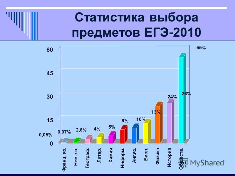 Статистика выбора предметов ЕГЭ-2010