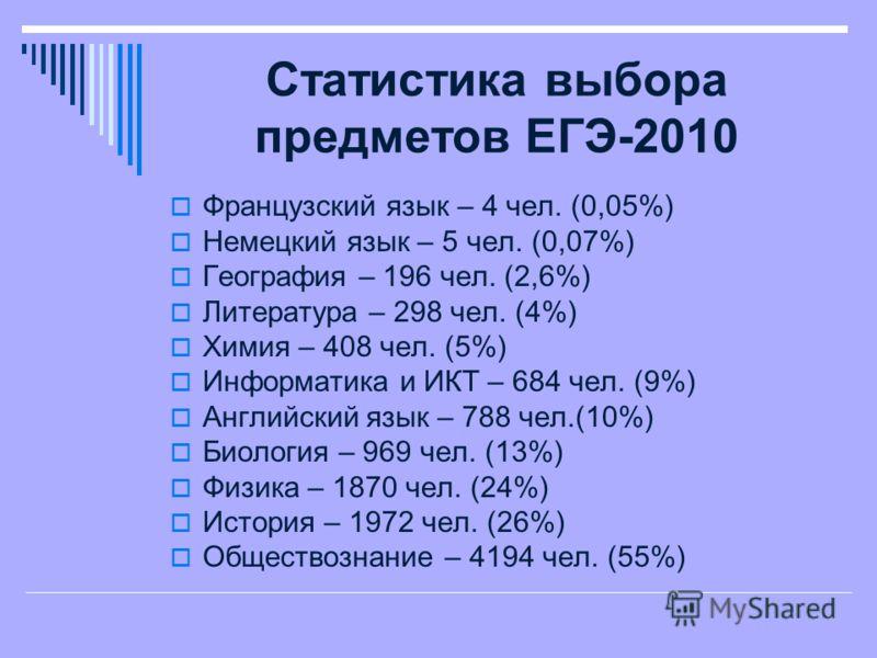 Французский язык – 4 чел. (0,05%) Немецкий язык – 5 чел. (0,07%) География – 196 чел. (2,6%) Литература – 298 чел. (4%) Химия – 408 чел. (5%) Информатика и ИКТ – 684 чел. (9%) Английский язык – 788 чел.(10%) Биология – 969 чел. (13%) Физика – 1870 че