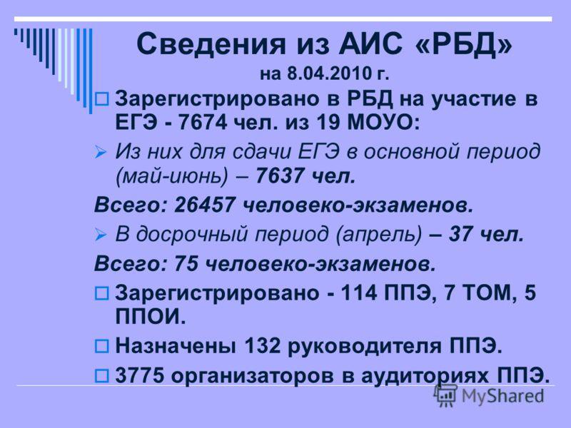 Сведения из АИС «РБД» на 8.04.2010 г. Зарегистрировано в РБД на участие в ЕГЭ - 7674 чел. из 19 МОУО: Из них для сдачи ЕГЭ в основной период (май-июнь) – 7637 чел. Всего: 26457 человеко-экзаменов. В досрочный период (апрель) – 37 чел. Всего: 75 челов