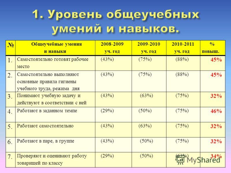 Общеучебные умения и навыки 2008-2009 уч. год 2009-2010 уч. год 2010-2011 уч. год % повыш. 1. Самостоятельно готовят рабочее место (43%) (75%) (88%) 45% 2. Самостоятельно выполняют основные правила гигиены учебного труда, режима дня (43%) (75%) (88%)