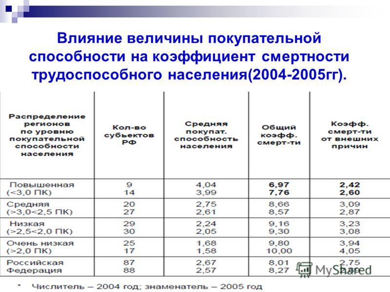 Влияние величины покупательной способности на коэффициент смертности трудоспособного населения(2004-2005гг).