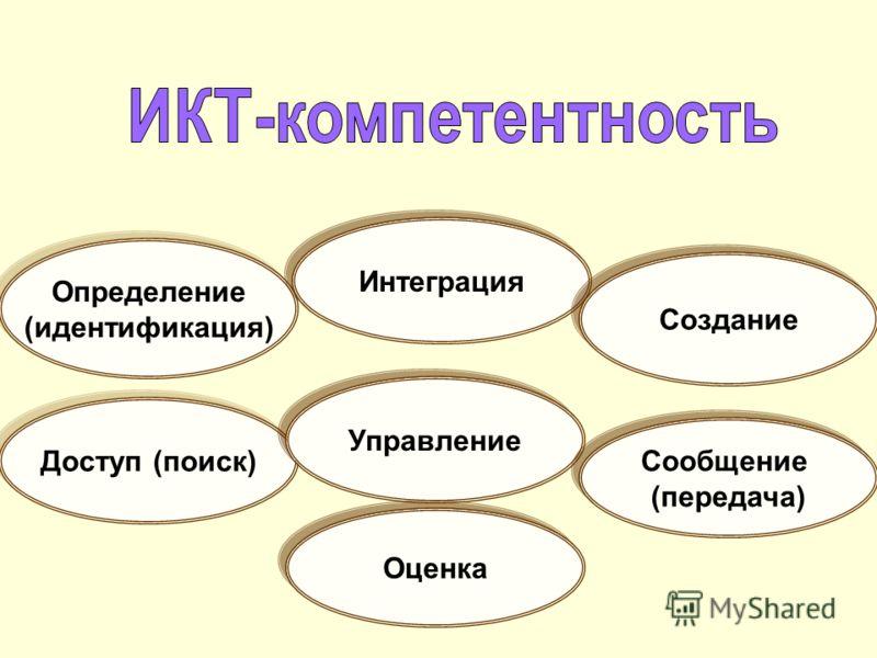 Определение (идентификация) Определение (идентификация) Доступ (поиск) Управление Сообщение (передача) Сообщение (передача) Интеграция Оценка Создание