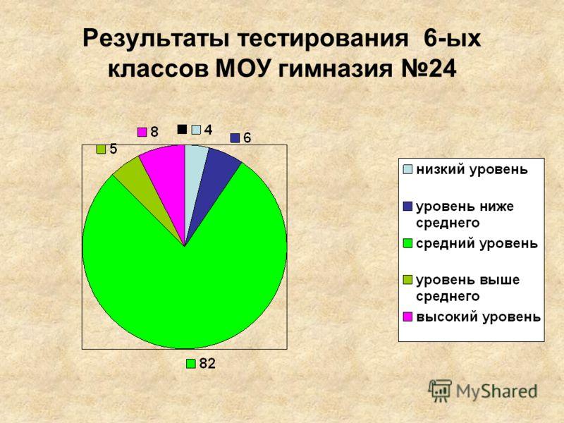 Результаты тестирования 6-ых классов МОУ гимназия 24