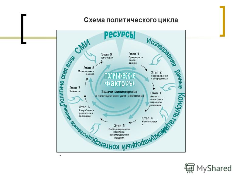Схема политического цикла Этап 7 Контакты Этап 8 Мониторинг и оценка Этап 1 Предварите льная оценка Этап 2 Исследования и сбор данных Этап 3 Анализ : подходы и варианты политики Этап 6 Разработка и реализация программ Этап 4 Консультаци и Этап 5 Выбо