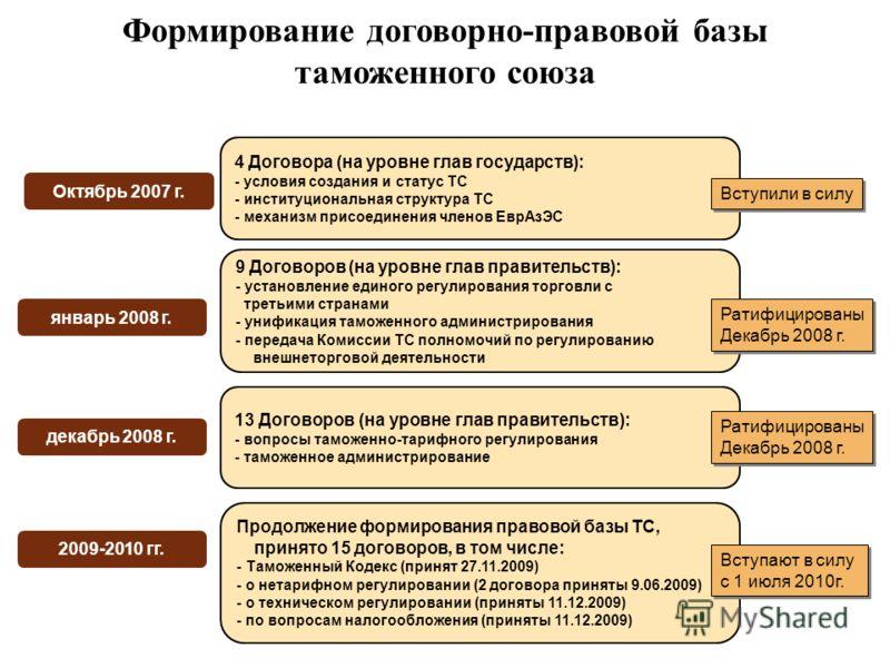 4 Договора (на уровне глав государств): - условия создания и статус ТС - институциональная структура ТС - механизм присоединения членов ЕврАзЭС 4 Договора (на уровне глав государств): - условия создания и статус ТС - институциональная структура ТС -