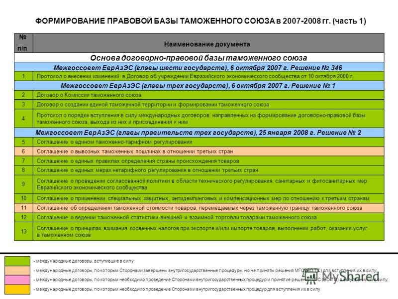 ФОРМИРОВАНИЕ ПРАВОВОЙ БАЗЫ ТАМОЖЕННОГО СОЮЗА в 2007-2008 гг. (часть 1) Наименование документа п/п Основа договорно-правовой базы таможенного союза Межгоссовет ЕврАзЭС (главы шести государств), 6 октября 2007 г. Решение 346 Протокол о внесении изменен