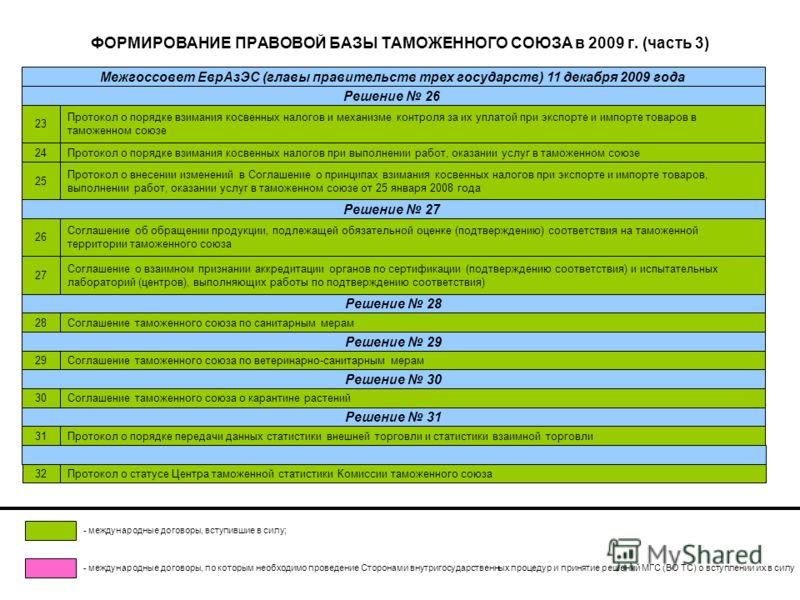 ФОРМИРОВАНИЕ ПРАВОВОЙ БАЗЫ ТАМОЖЕННОГО СОЮЗА в 2009 г. (часть 3) Протокол о порядке взимания косвенных налогов и механизме контроля за их уплатой при экспорте и импорте товаров в таможенном союзе 23 Протокол о порядке взимания косвенных налогов при в