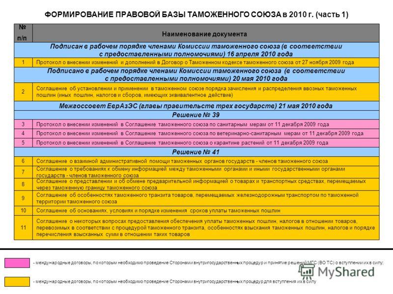 ФОРМИРОВАНИЕ ПРАВОВОЙ БАЗЫ ТАМОЖЕННОГО СОЮЗА в 2010 г. (часть 1) Подписан в рабочем порядке членами Комиссии таможенного союза (в соответствии с предоставленными полномочиями) 16 апреля 2010 года Протокол о внесении изменений и дополнений в Договор о