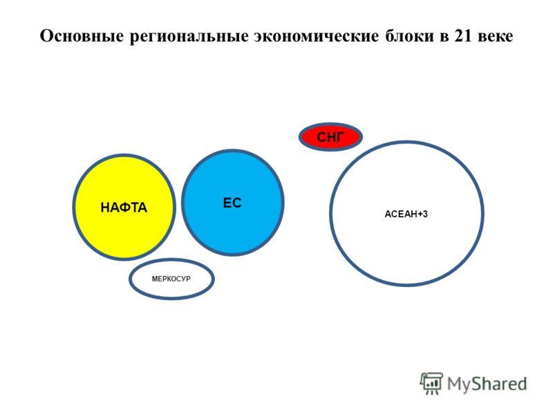 Основные региональные экономические блоки в 21 веке НАФТА ЕС СНГ АСЕАН+3 МЕРКОСУР