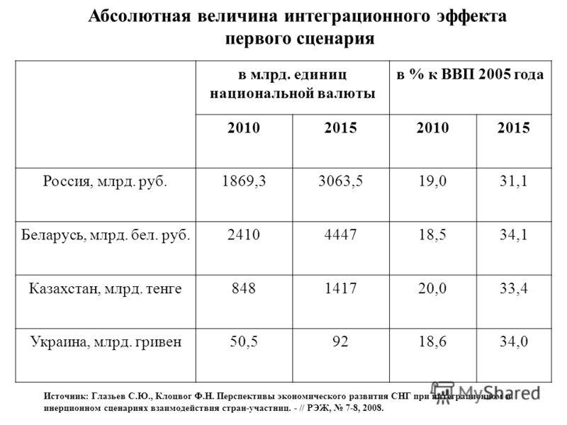 Абсолютная величина интеграционного эффекта первого сценария в млрд. единиц национальной валюты в % к ВВП 2005 года 2010201520102015 Россия, млрд. руб.1869,33063,519,031,1 Беларусь, млрд. бел. руб.2410444718,534,1 Казахстан, млрд. тенге848141720,033,