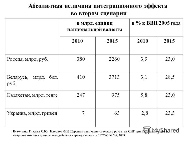 Абсолютная величина интеграционного эффекта во втором сценарии в млрд. единиц национальной валюты в % к ВВП 2005 года 2010201520102015 Россия, млрд. руб. 380 2260 3,9 23,0 Беларусь, млрд. бел. руб. 410 3713 3,1 28,5 Казахстан, млрд. тенге 247 975 5,8