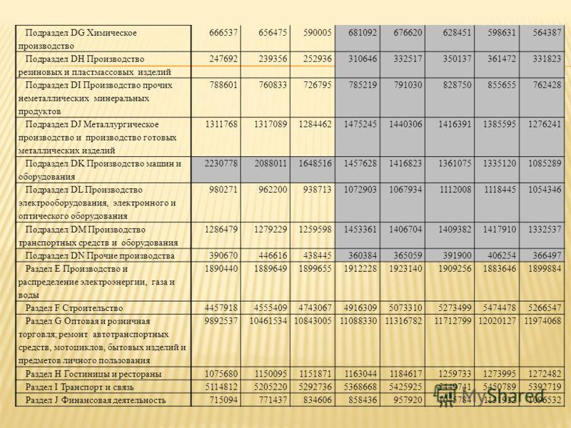 Подраздел DG Химическое производство 666537656475590005681092676620628451598631564387 Подраздел DH Производство резиновых и пластмассовых изделий 247692239356252936310646332517350137361472331823 Подраздел DI Производство прочих неметаллических минера