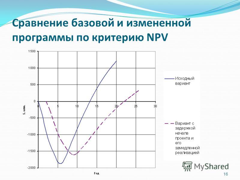 16 Сравнение базовой и измененной программы по критерию NPV