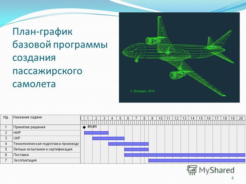 4 План-график базовой программы создания пассажирского самолета