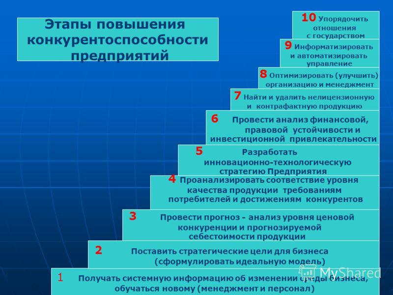 1 Получать системную информацию об изменении среды бизнеса, обучаться новому (менеджмент и персонал) 2 Поставить стратегические цели для бизнеса (сформулировать идеальную модель) 4 Проанализировать соответствие уровня качества продукции требованиям п
