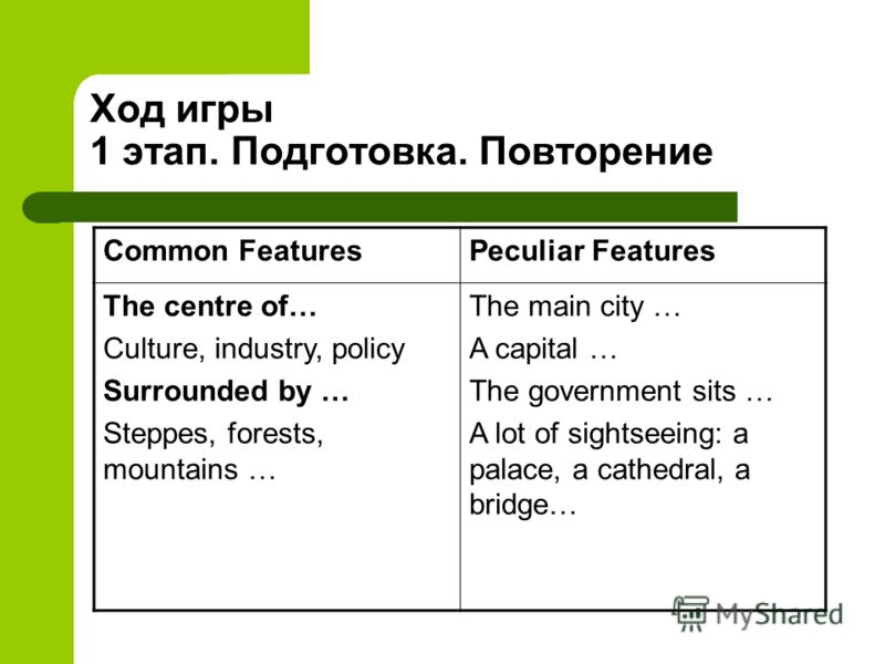 Ход игры 1 этап. Подготовка. Повторение Common FeaturesPeculiar Features The centre of… Culture, industry, policy Surrounded by … Steppes, forests, mountains … The main city … A capital … The government sits … A lot of sightseeing: a palace, a cathed