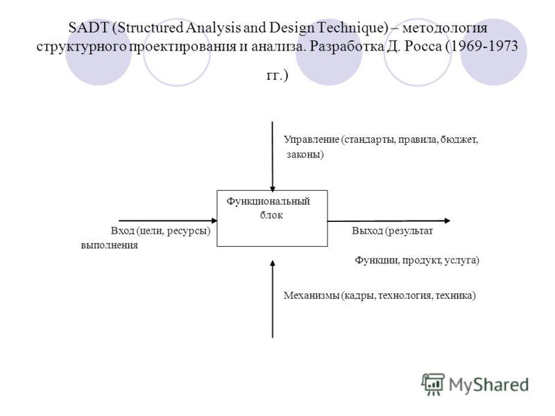 SADT (Structured Analysis and Design Technique) – методология структурного проектирования и анализа. Разработка Д. Росса (1969-1973 гг.) Управление (стандарты, правила, бюджет, законы) Вход (цели, ресурсы) Выход (результат выполнения Функции, продукт