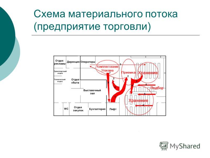 Схема материального потока (предприятие торговли)
