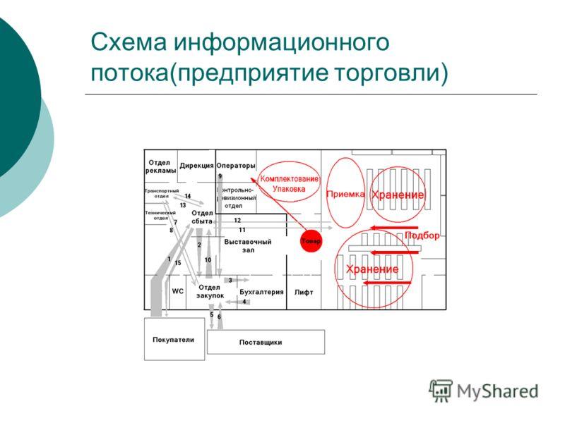 Схема информационного потока(предприятие торговли)