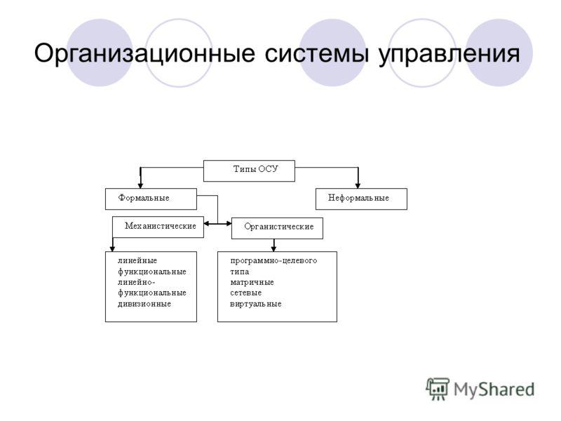 Организационные системы управления