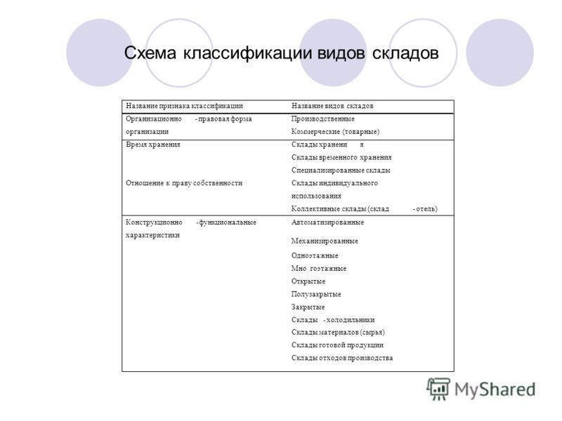 Схема классификации видов складов
