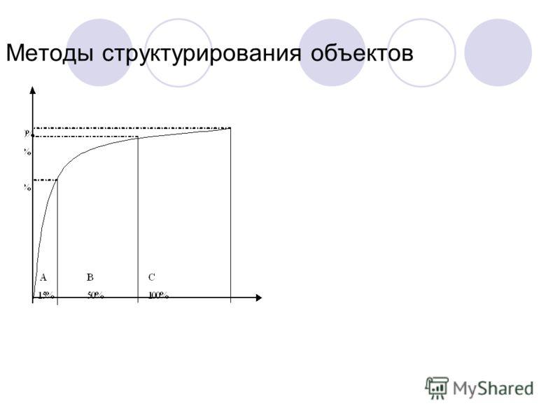Методы структурирования объектов