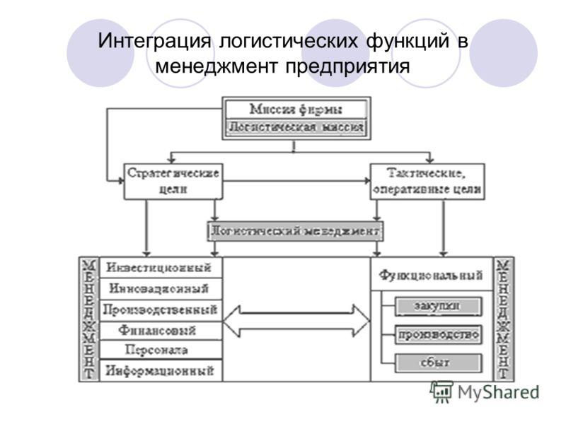 Интеграция логистических функций в менеджмент предприятия