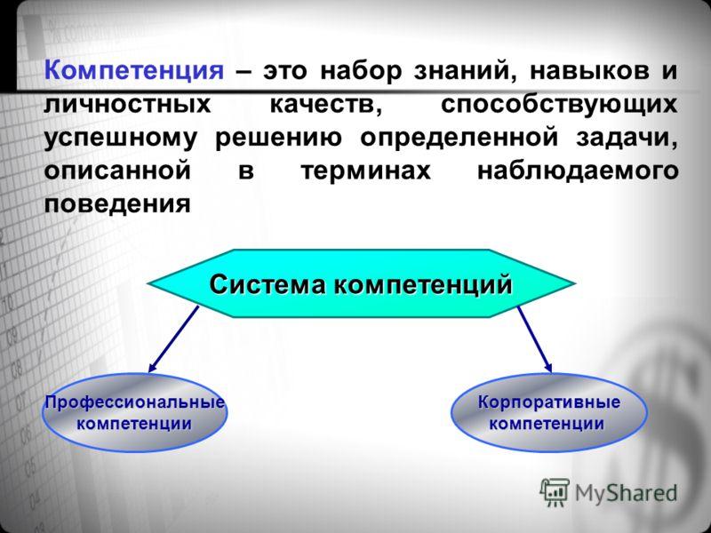 Этапы построения Development Center 1)Определение миссии, стратегии компании 2)Разработка системы компетенций 3)Обучение руководителей методам оценки и развития на основе моделей компетенций 4)Оценка персонала 5)Обучение, развитие на местах 6)Оценка
