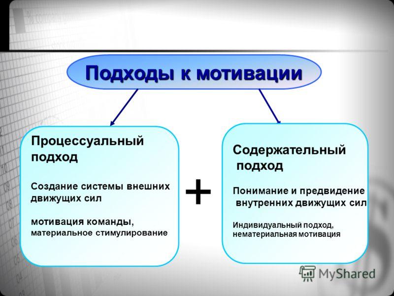 Мотивационный менеджмент 3 аспекта организационной мотивации Мотивация привлечения Мотивация удержания Мотивация к эффективному труду