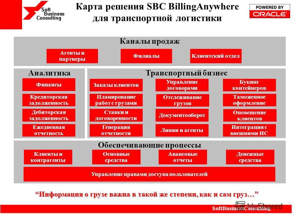 Карта решения SBC BillingAnywhere для транспортной логистики Информация о грузе важна в такой же степени, как и сам груз…Информация о грузе важна в такой же степени, как и сам груз… Аналитика Транспортный бизнес Обеспечивающие процессы Каналы продаж