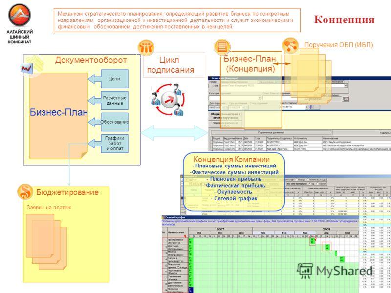 Концепция Графики работ и оплат Бизнес-План Документооборот Цикл подписания Цели Расчетные данные Обоснование - Плановые суммы инвестиций -Фактические суммы инвестиций - Плановая прибыль - Фактическая прибыль - Окупаемость - Сетевой график Концепция
