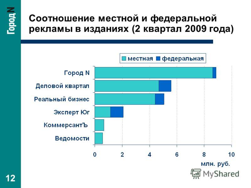 12 Соотношение местной и федеральной рекламы в изданиях (2 квартал 2009 года)