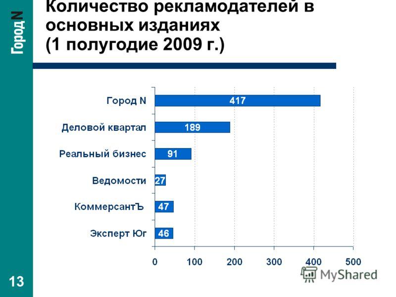 13 Количество рекламодателей в основных изданиях (1 полугодие 2009 г.)