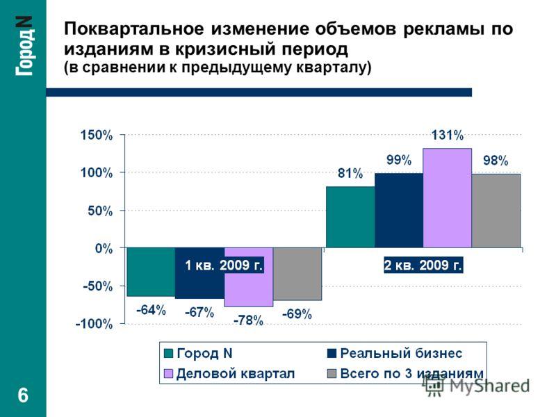 6 Поквартальное изменение объемов рекламы по изданиям в кризисный период (в сравнении к предыдущему кварталу)