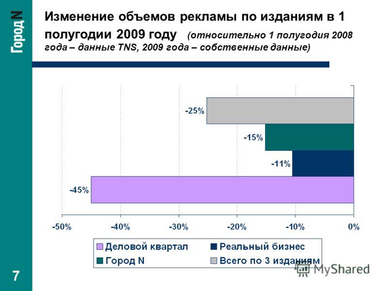 7 Изменение объемов рекламы по изданиям в 1 полугодии 2009 году (относительно 1 полугодия 2008 года – данные TNS, 2009 года – собственные данные)