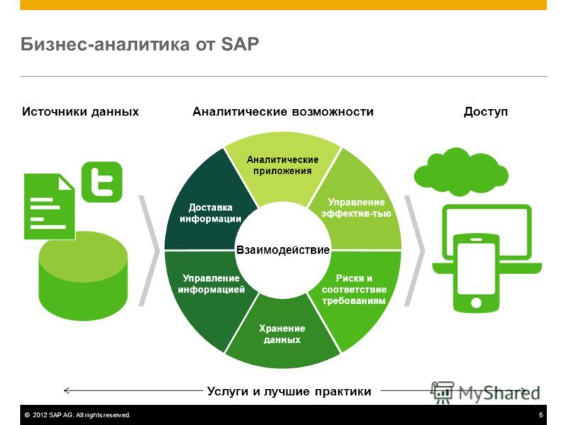 ©2012 SAP AG. All rights reserved.5 Аналитические приложения Риски и соответствие требованиям Управление эффектив-тью Доставка информации Хранение данных Управление информацией Бизнес-аналитика от SAP Аналитические возможности Взаимодействие Источник