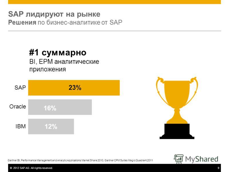 ©2012 SAP AG. All rights reserved.9 SAP лидируют на рынке Решения по бизнес-аналитике от SAP #1 суммарно BI, EPM аналитические приложения 16% 23% 12% SAP Oracle IBM Gartner BI, Performance Management and Analytic Applications Market Share 2010, Gartn
