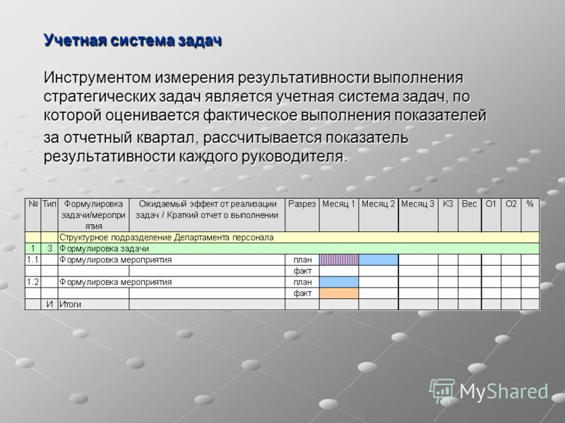 Инструментом измерения результативности выполнения стратегических задач является учетная система задач, по которой оценивается фактическое выполнения показателей за отчетный квартал, рассчитывается показатель результативности каждого руководителя. Уч