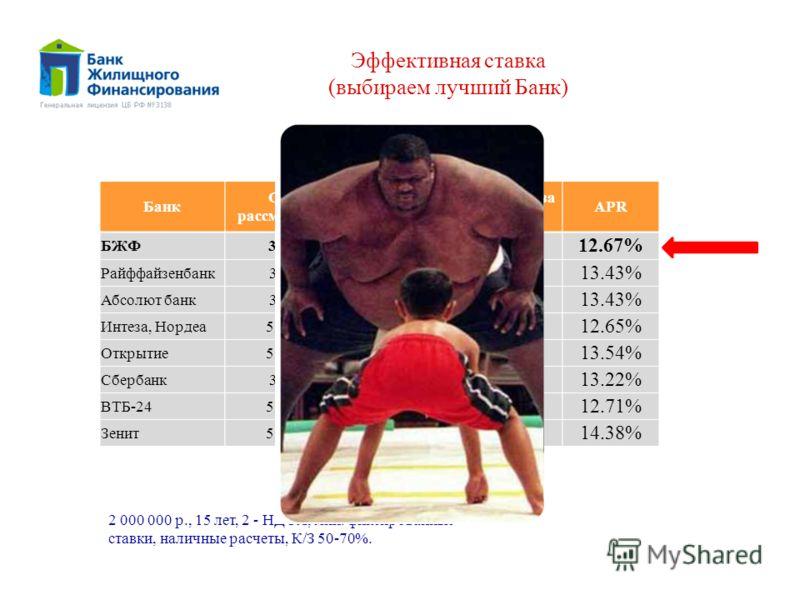 Банк БЖФ Райффайзенбанк Абсолют банк Интеза, Нордеа Открытие Сбербанк ВТБ-24 Зенит Срок рассмотрения 3 дня 5 дней 3 дня 5 дней Процентная ставка (руб.) 11.5% 12.5% 12% 12.5% 12.05% 13.25% Комиссия за выдачу 2.1% 1% 0% 1.5% 0% 1.5% APR 12.67% 13.43% 1