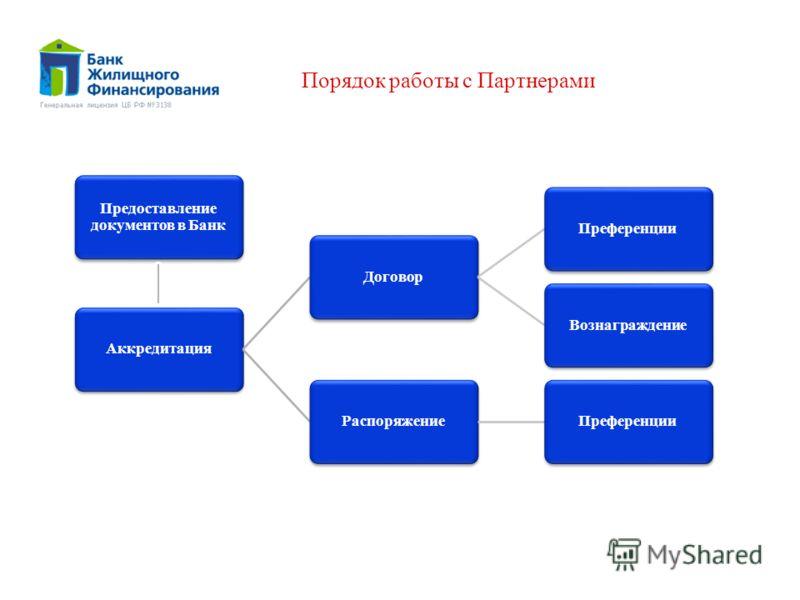 Порядок работы с Партнерами АккредитацияДоговорПреференцииВознаграждениеРаспоряжениеПреференции Предоставление документов в Банк