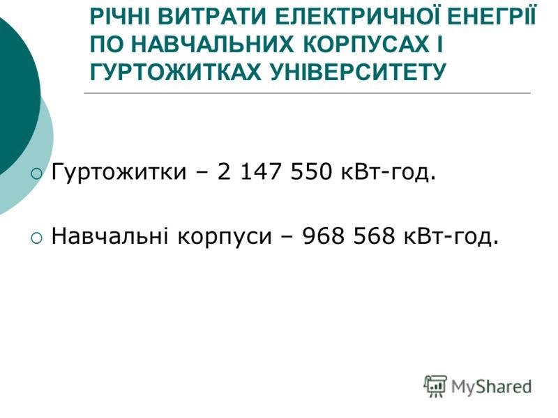 РІЧНІ ВИТРАТИ ЕЛЕКТРИЧНОЇ ЕНЕГРІЇ ПО НАВЧАЛЬНИХ КОРПУСАХ І ГУРТОЖИТКАХ УНІВЕРСИТЕТУ Гуртожитки – 2 147 550 кВт-год. Навчальні корпуси – 968 568 кВт-год.
