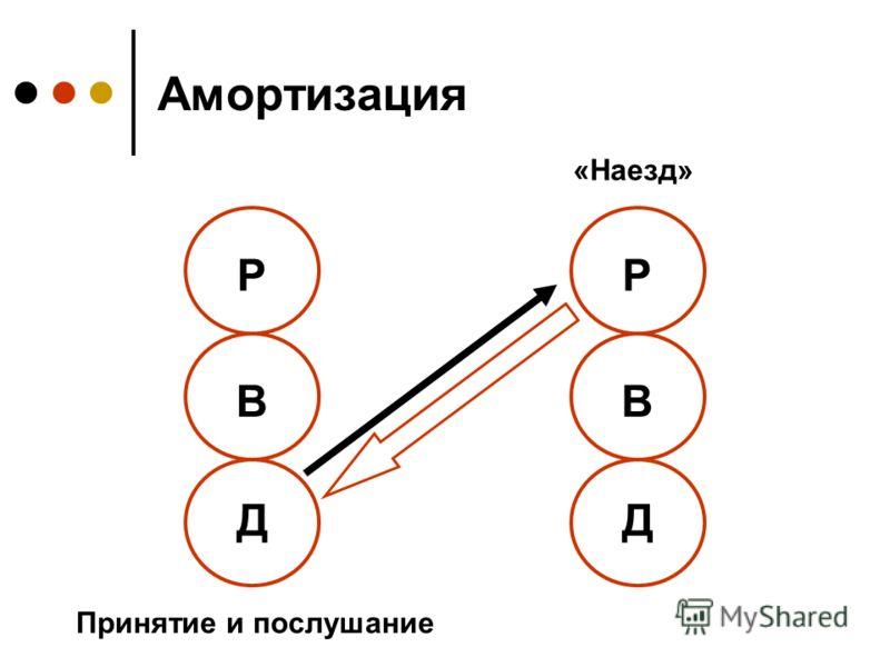 Амортизация Р В Д Р В Д «Наезд» Принятие и послушание