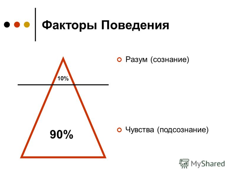 Факторы Поведения Разум (сознание) Чувства (подсознание) 10% 90%
