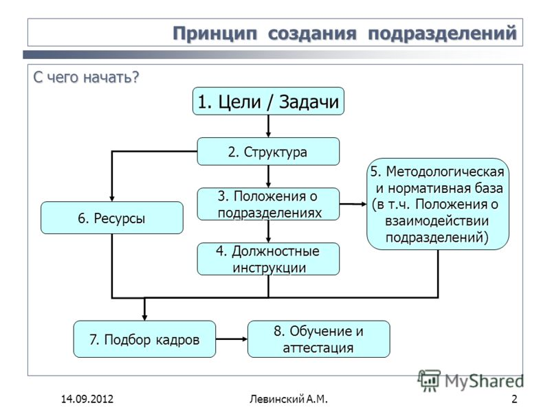 14 09 2012левинский а м 2 принцип создания