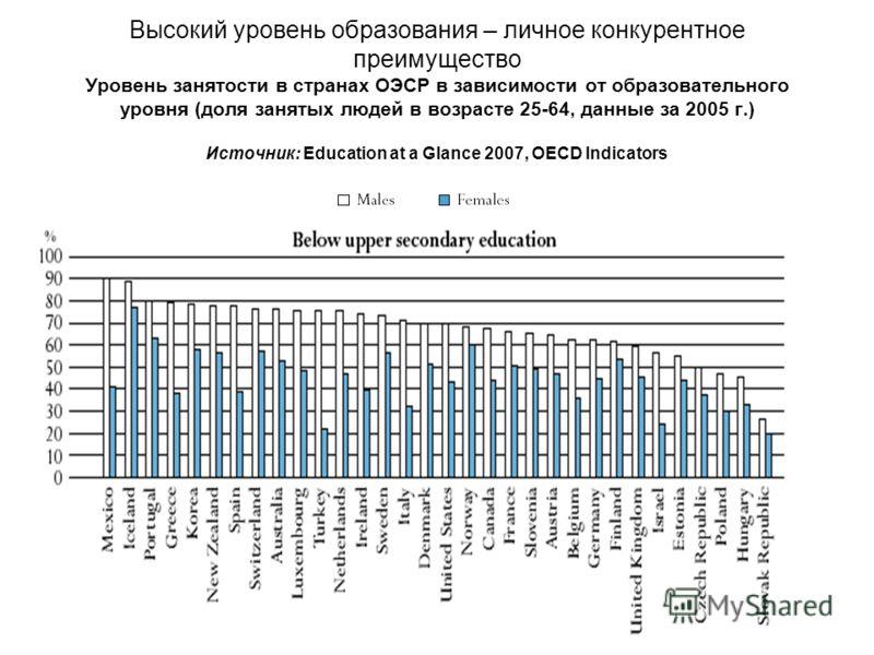 Высокий уровень образования – личное конкурентное преимущество Уровень занятости в странах ОЭСР в зависимости от образовательного уровня (доля занятых людей в возрасте 25-64, данные за 2005 г.) Источник: Education at a Glance 2007, OECD Indicators