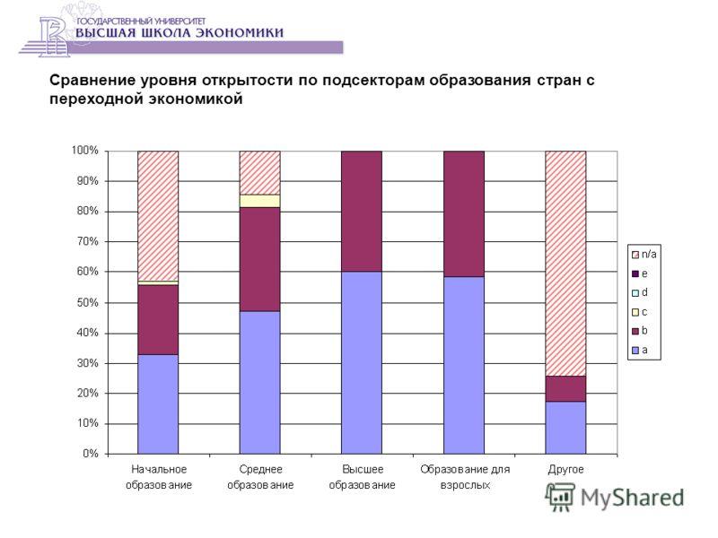 Сравнение уровня открытости по подсекторам образования стран с переходной экономикой